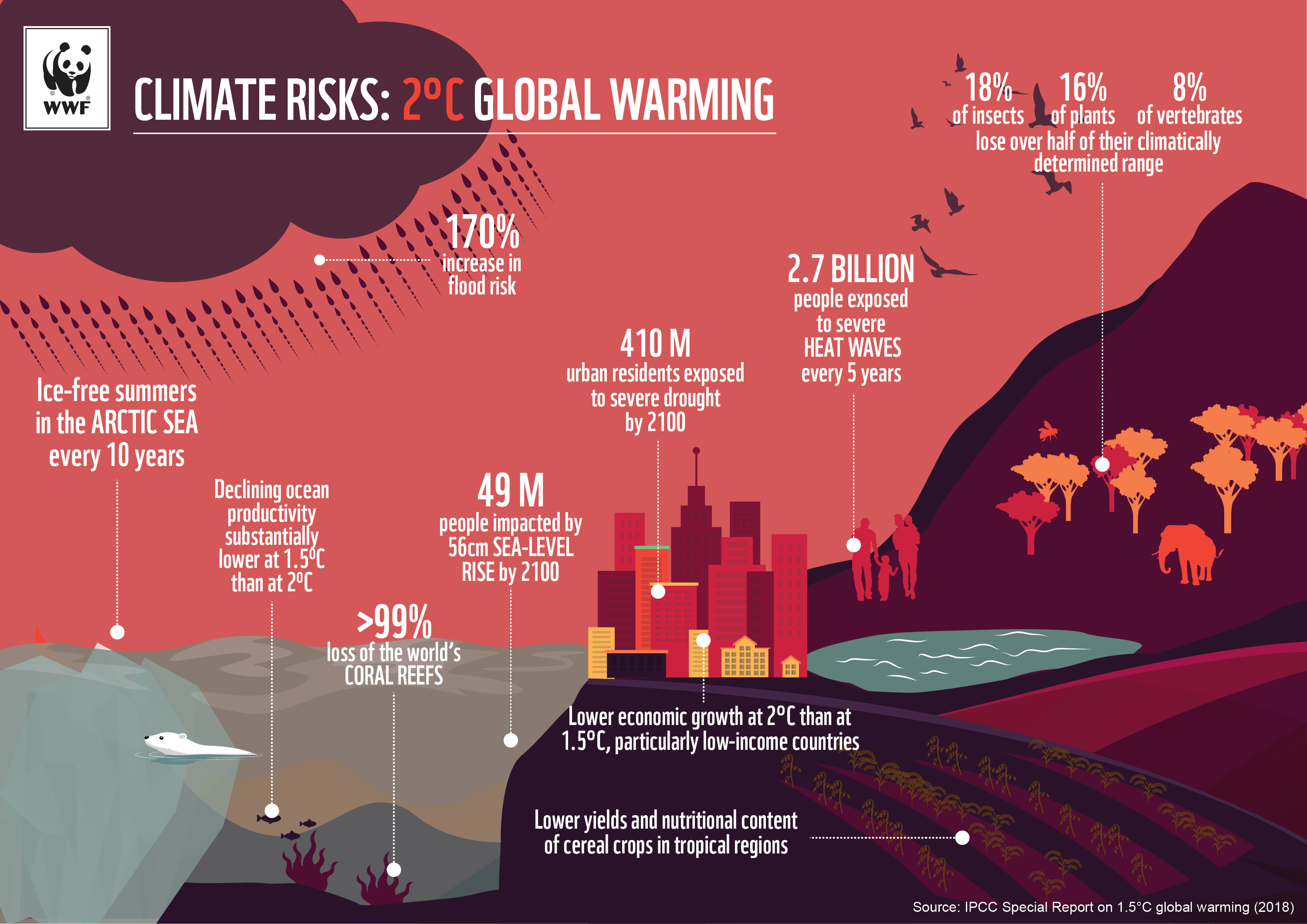 Little Things Matter Exposes Big Threat To James World 2 >> Cop 24 Wwf