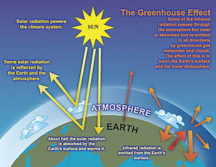 The Greenhouse Effect / &copy;: IPCC