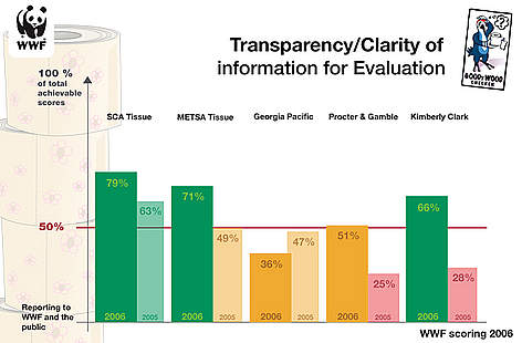 Scores on reporting and transparency 2006 rel=
