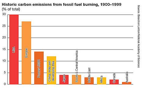 fossil fuel emissions essay