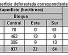 Tabla 1, Superficie deforestada, correspondiente al periodo analizado.