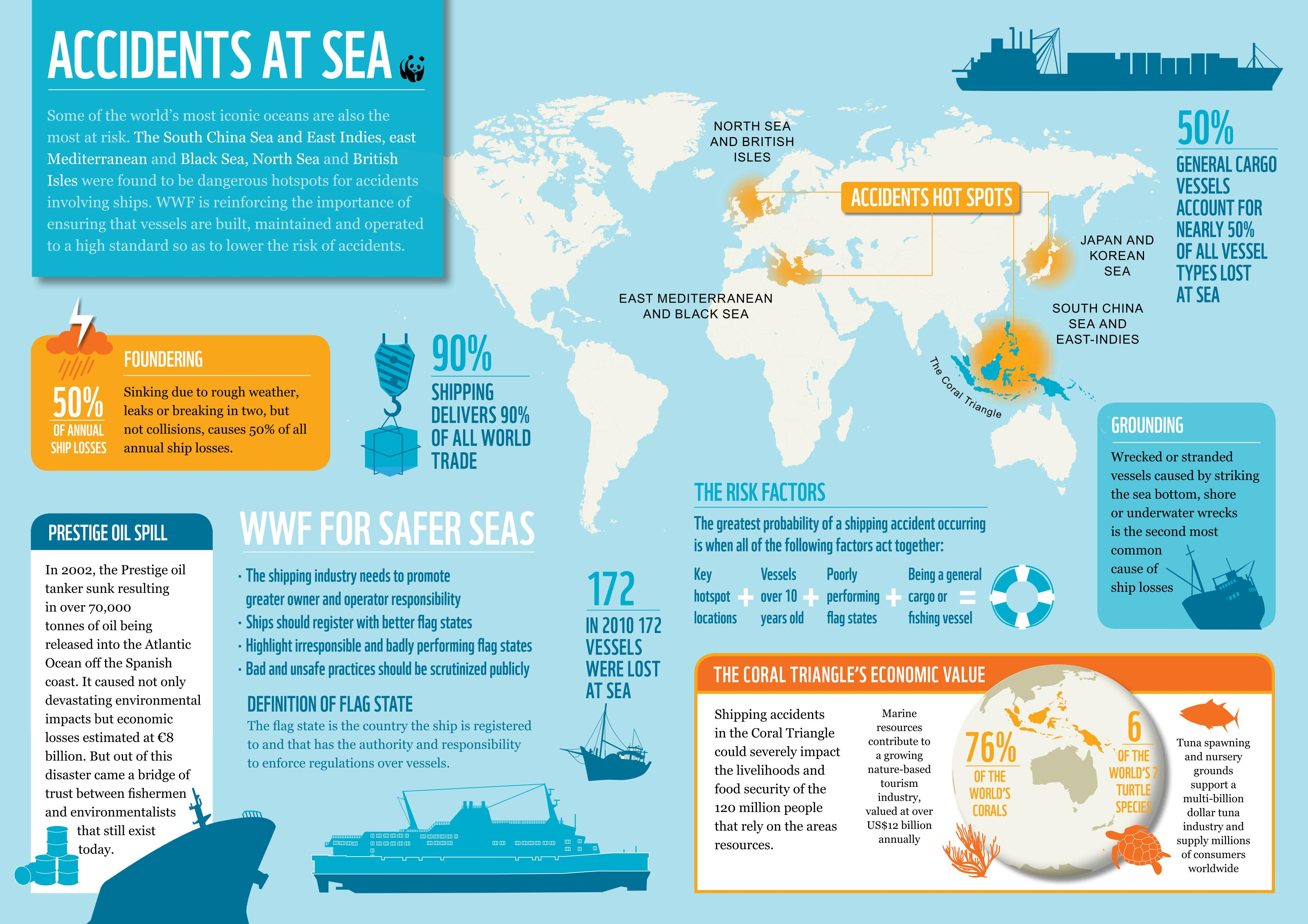 Worlds Most Dangerous Oceans For Shipping Identified