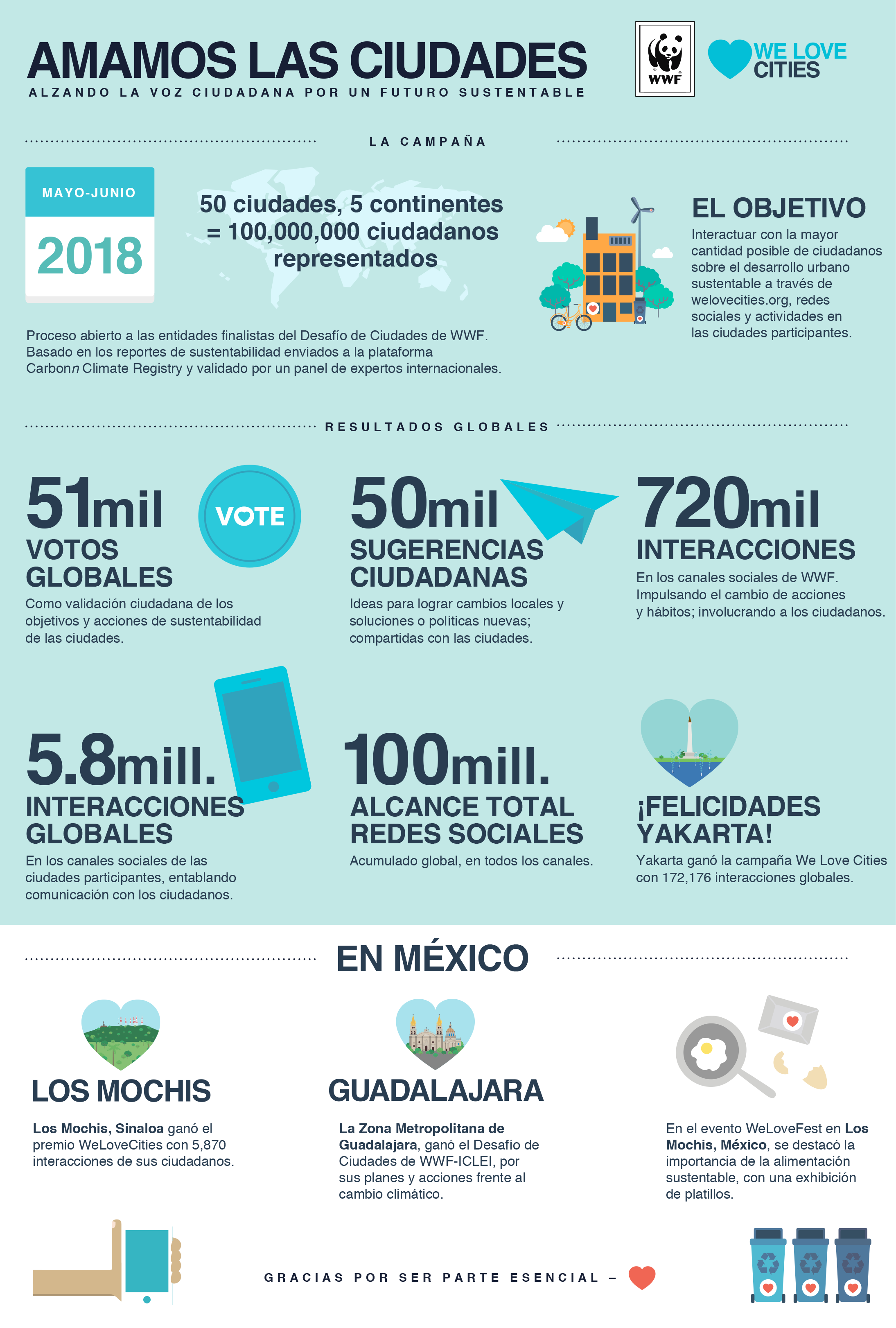 Infografía: resultados del desafío de ciudades 2018