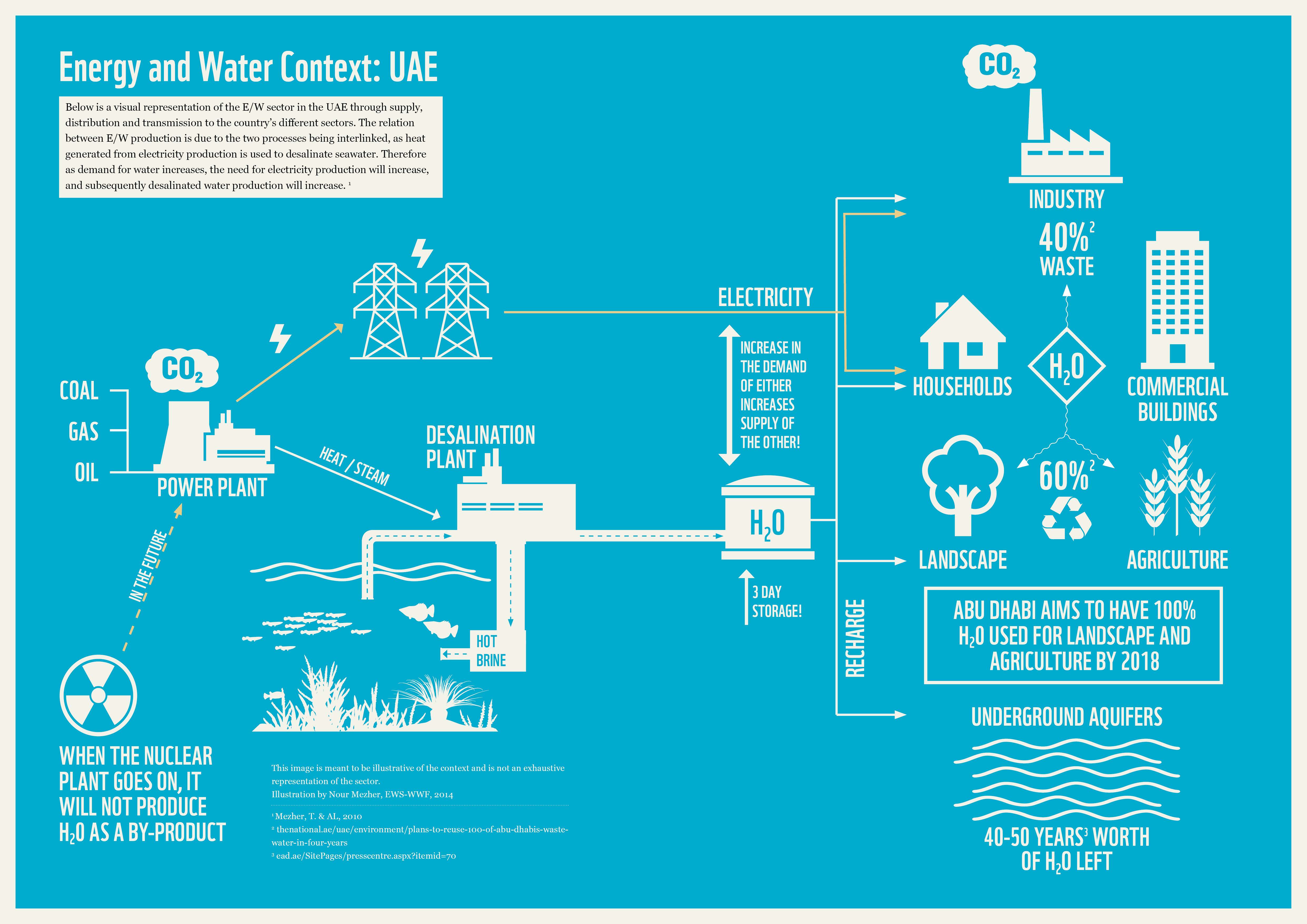 The energy and water context UAE infographic