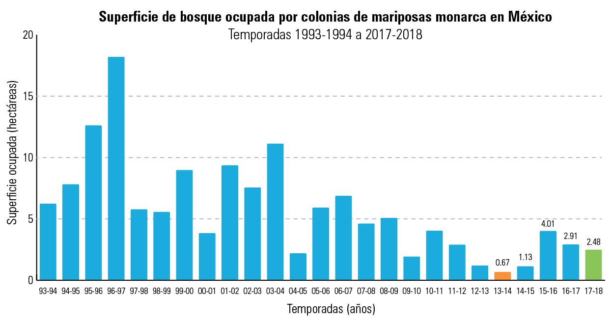 Gráfica: Superficie de bosque ocupadas por colonias de mariposa monarca en México 1993-2018.