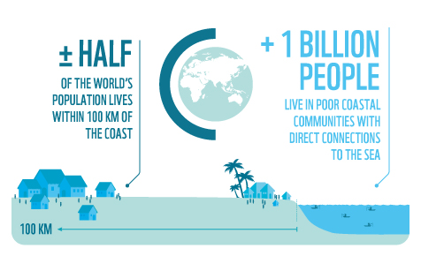 Half of the world's population lives within 100km of the sea