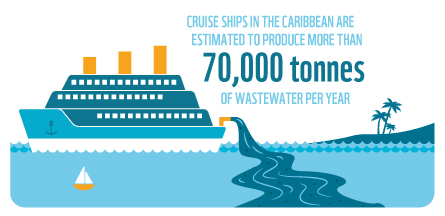 Cruise ships in the Caribbean are estimated to produce more than 700,000 tonnes of wastewater per year