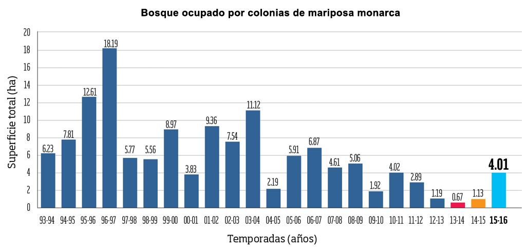Ocupación de colonias de mariposa monarca 2014-2015