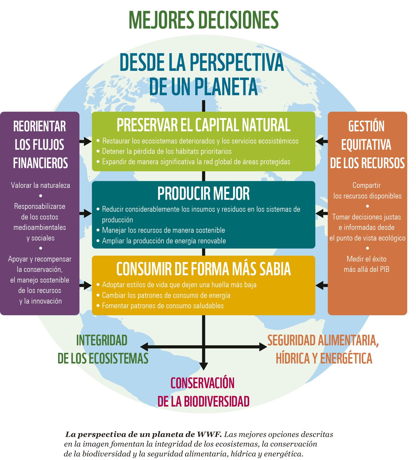 """El desarrollo, desde la """"Perspectiva Un Planeta"""" de WWF"""