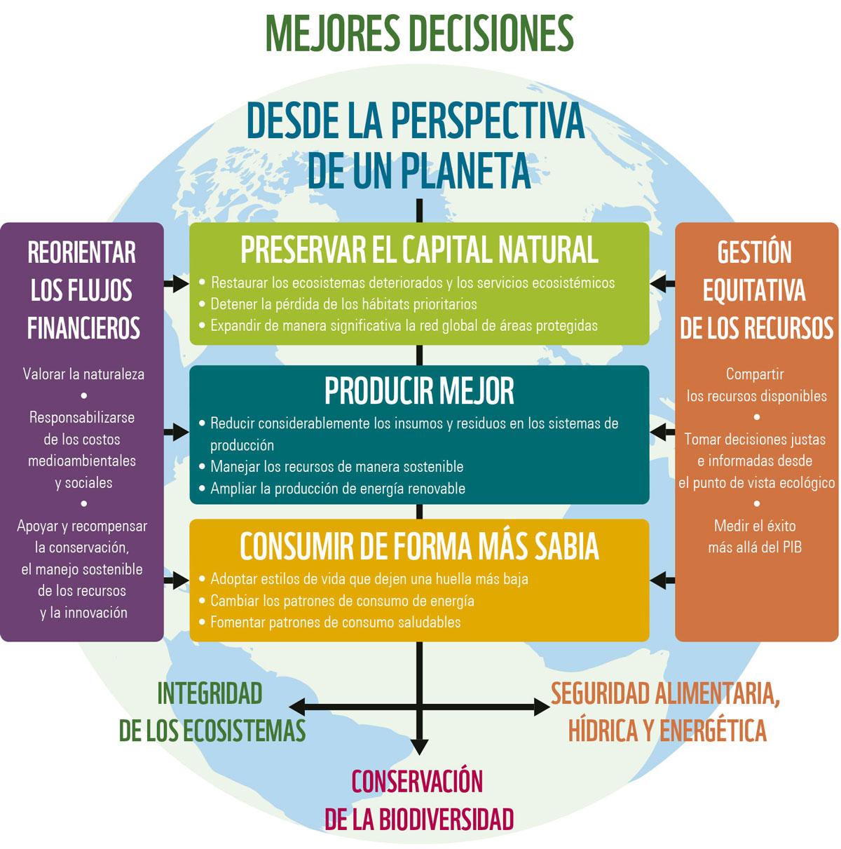 Mejores decisiones, para un planeta vivo