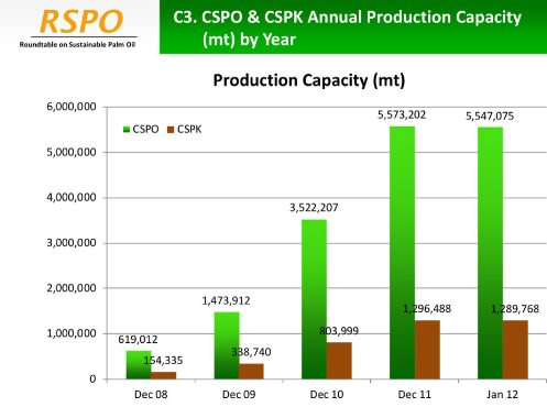 Sales and supply of RSPO-certified palm oil to 2012. Source: RSPO