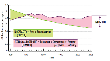 biocapacity and ecological footprint relationship counseling