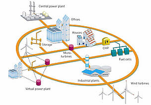 Diagram of a future possible electricity grid / &copy;: European Communities, 2006