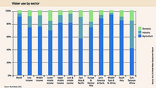 Water use by sector. Source: UN World Water Development Report. / ©: World Bank